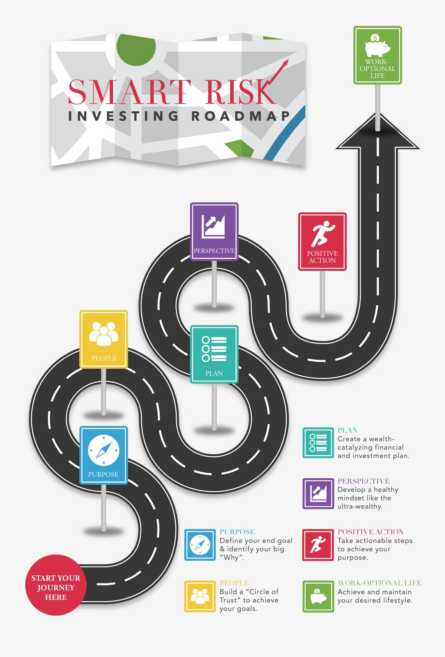 The Smart Risk Investing Approach